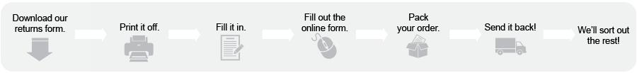 Online Returns Form
